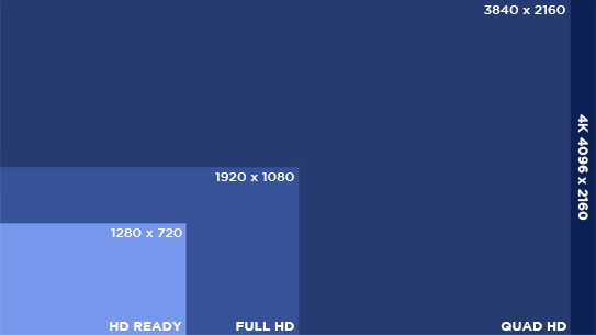 Display Auflösung
