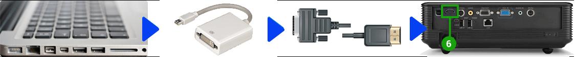 Beamer und Mac verbinden via Mini Displayport