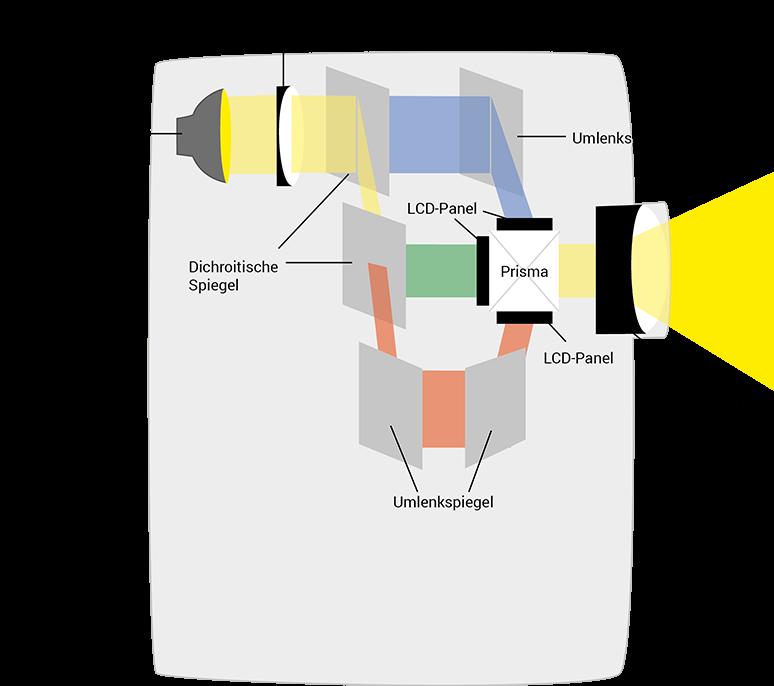 Funktionsweise der LCD-Technik eines Beamers