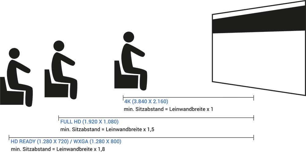 Optimaler Sitzabstand zwischen Betrachter und Leinwand bei verschiedenen Auflösungen
